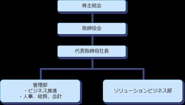 株式会社イデアルの組織図